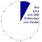 Rolf Heinze Bedarfsermittlung private Vorsorge und Versicherungen