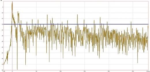 Energy Time Curve (ETC) eines akustisch unbehandelten Raumes.