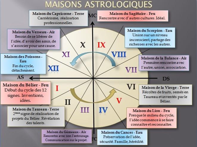 Astrologie les maisons avie home for Astrologie maison 1