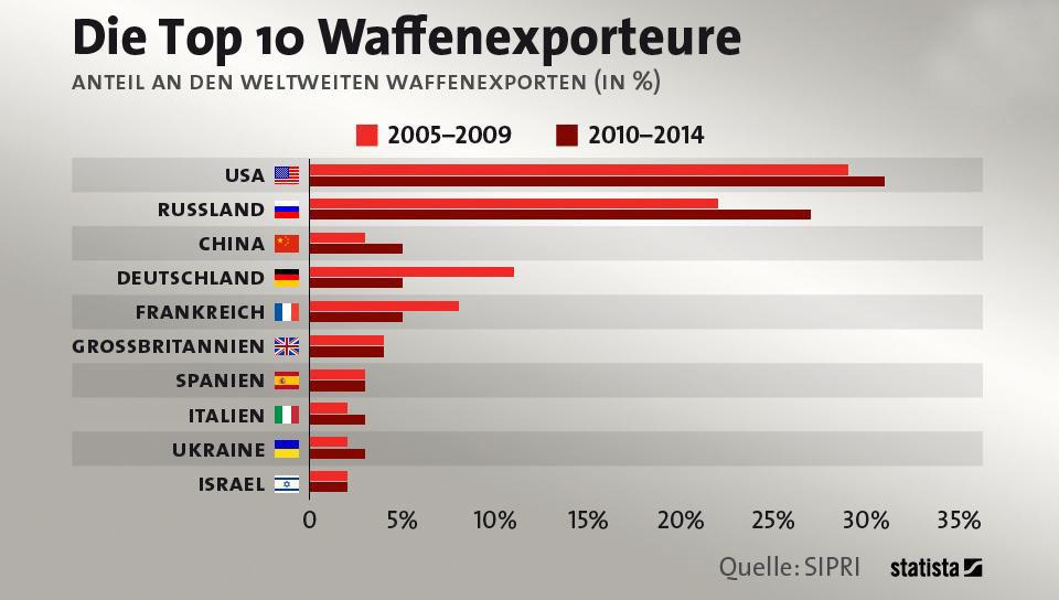 Die Top 10 Waffenexporteure 2005-2009 und 2010-2014