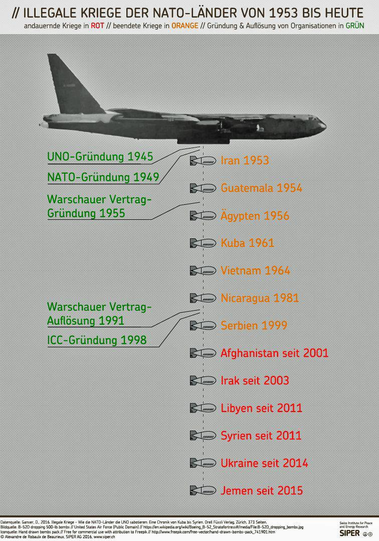 llegale Kriege der NATO-Länder von 1953 bis heute