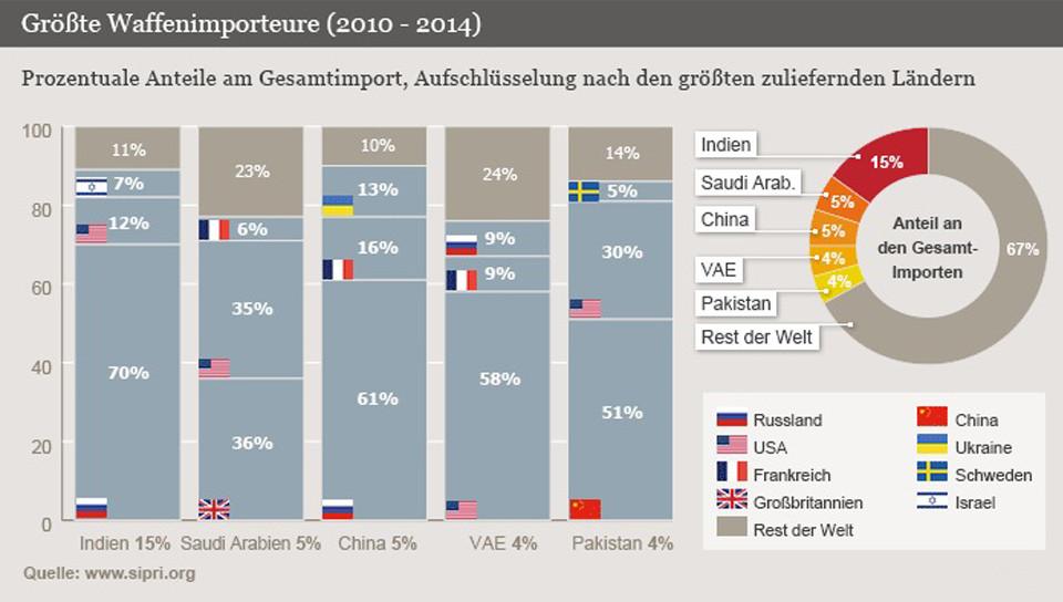 Größte Waffenimporteure (2010-2014)
