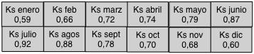 Tabla 1 - Ejemplo de diferentes valores de Ks a lo largo del año de una determinada  variedad de césped