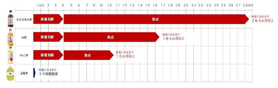 熟成期間の比較図
