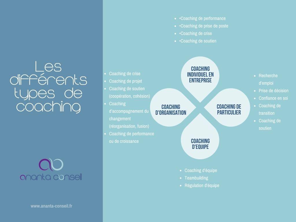 les différents types de coaching