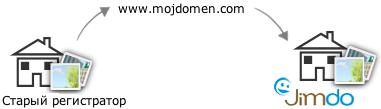 Трансфер домена
