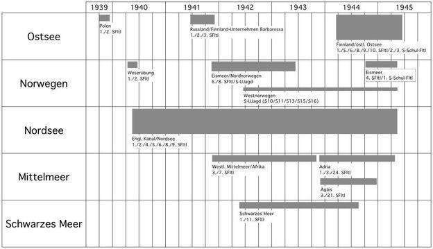 Zeittafel Einsatz S-Boote im 2. Weltkrieg - Grafik: Hans-Joachim Kasemir