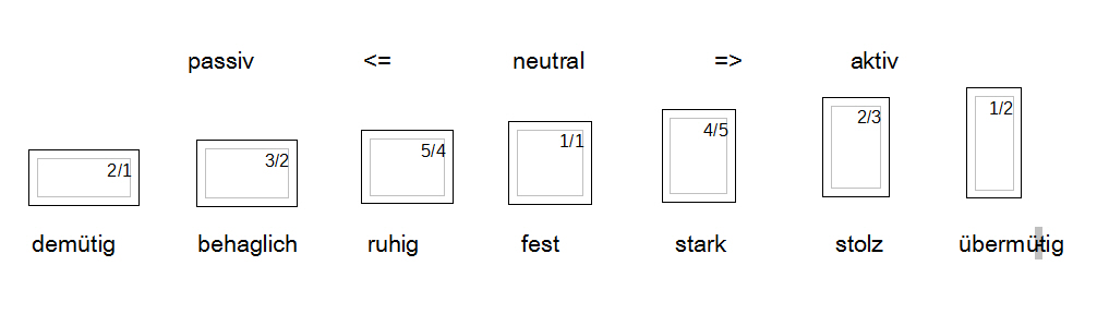 Abb. 4:  Verhältnis von Breite zu Höhe als Ausdrucksmittel in einer harmonikalen Baukunst