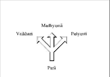 Abb. 2:  Die vier Ebenen der indischen Sprachtheorie