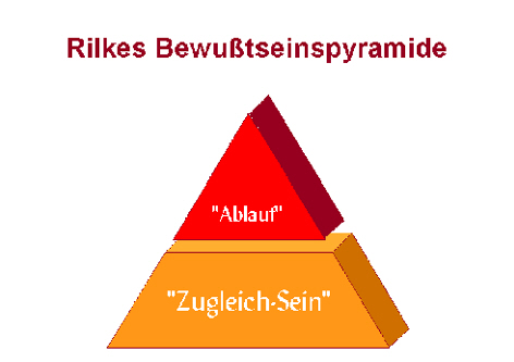 Rainer Maria Rilkes Bewusstseinspyramide