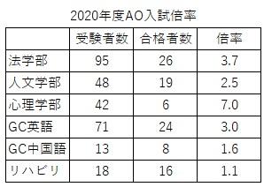 神戸学院大学2020年度AO入試倍率