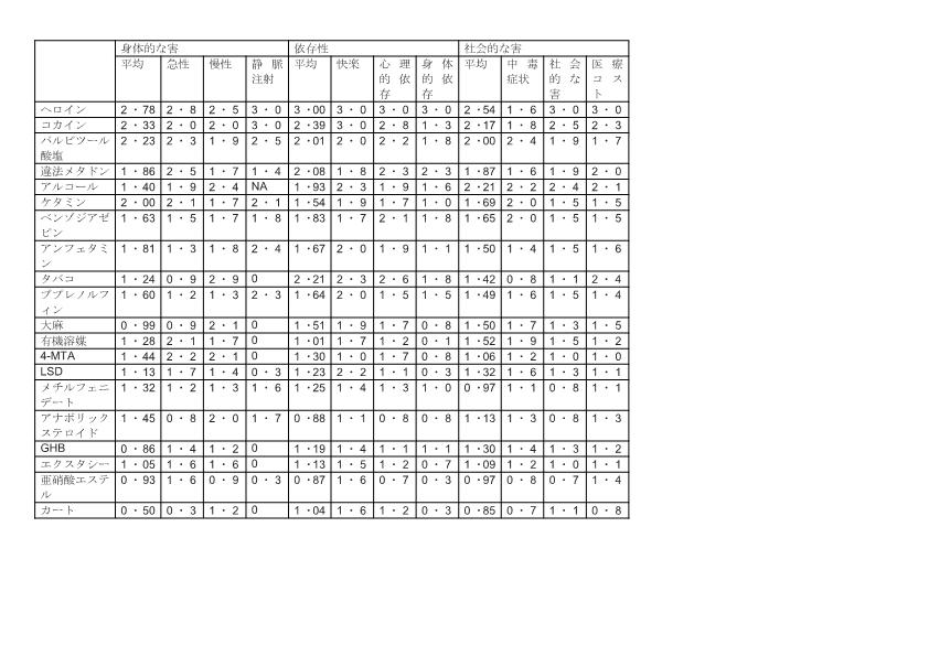 表3:全体的な得点でランク付けされた20物質について、3つの被害カテゴリーそれぞれの独立したグループごとの得点と、3つの下位指標それぞれの平均スコア