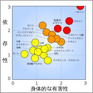 図2.平均スコアの相関