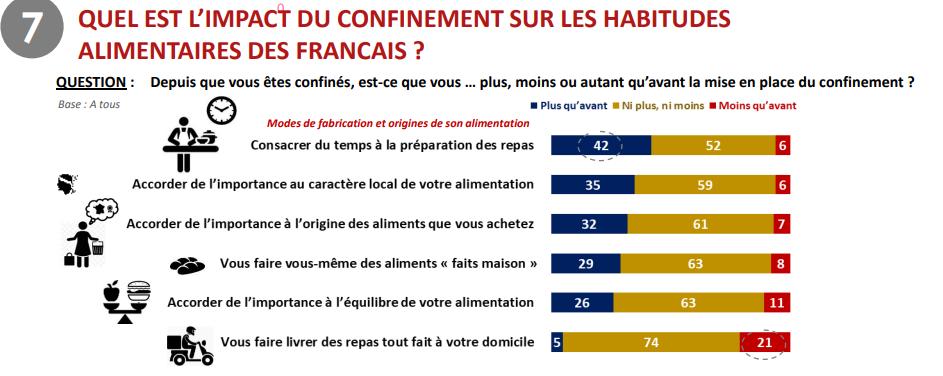 Étude Ifop pour Darwin Nutrition réalisée par questionnaire auto-administré en ligne du 24 au 27 avril 2020 auprès d'un échantillon de 3 045 personnes, représentatif de la population âgée de 18 ans et plus résidant en France métropolitaine