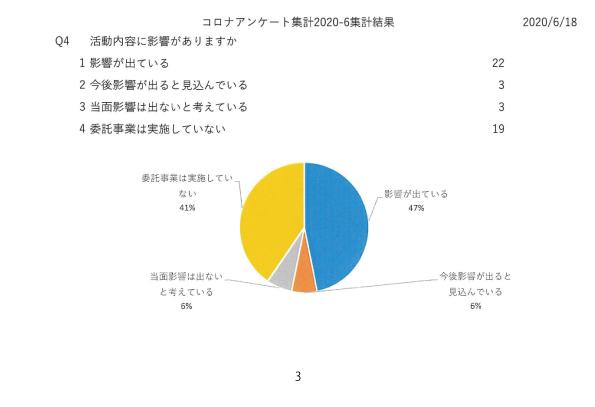 新型コロナウイルス感染症感染予防対策に関する市民活動団体の課題調査03