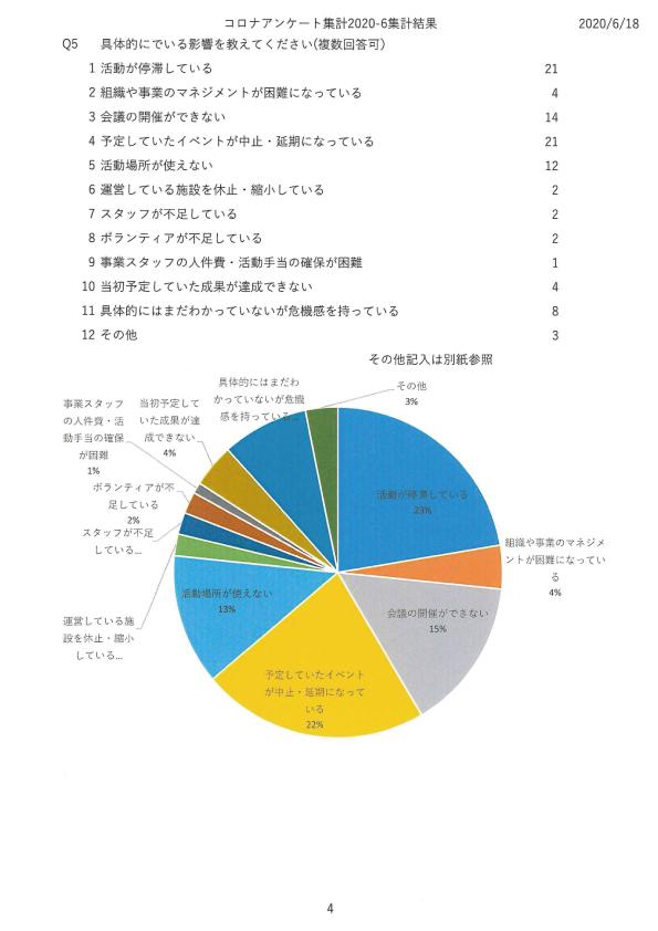新型コロナウイルス感染症感染予防対策に関する市民活動団体の課題調査04