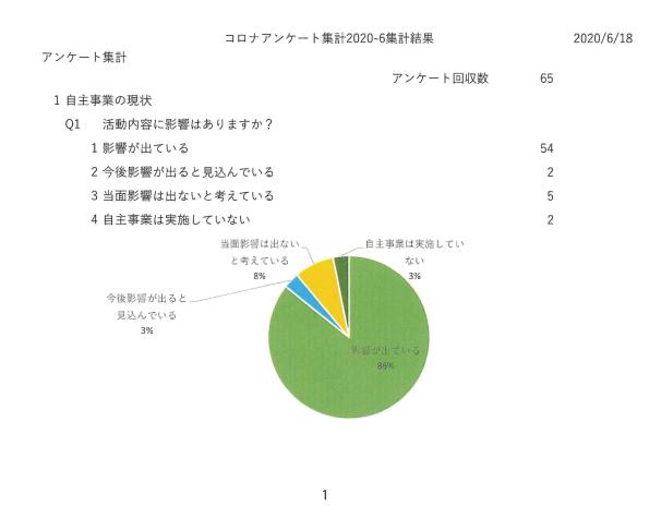 新型コロナウイルス感染症感染予防対策に関する市民活動団体の課題調査01