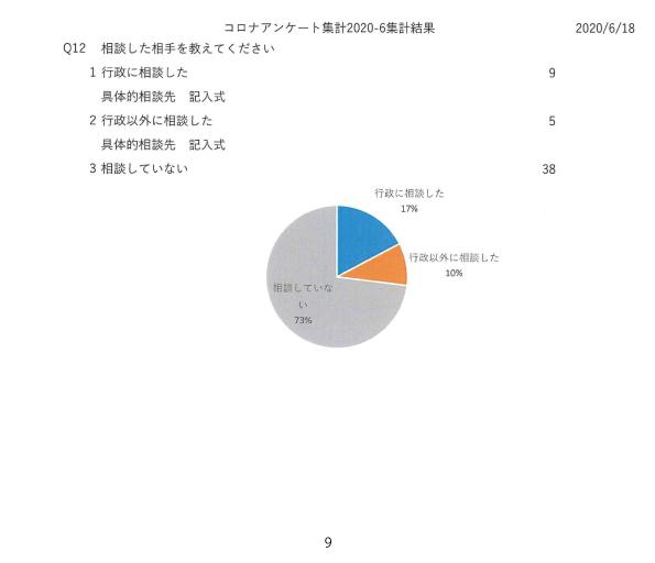 新型コロナウイルス感染症感染予防対策に関する市民活動団体の課題調査09