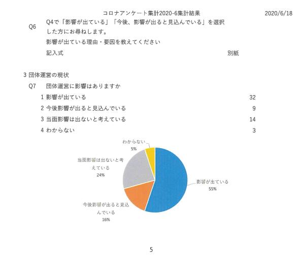 新型コロナウイルス感染症感染予防対策に関する市民活動団体の課題調査05