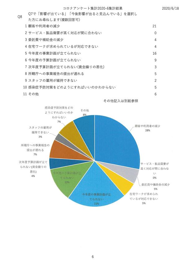 新型コロナウイルス感染症感染予防対策に関する市民活動団体の課題調査06