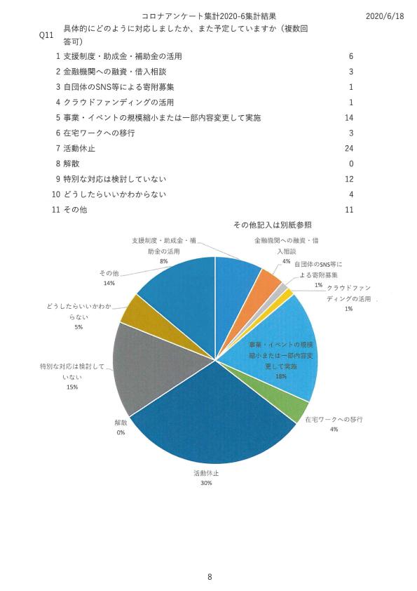 新型コロナウイルス感染症感染予防対策に関する市民活動団体の課題調査08