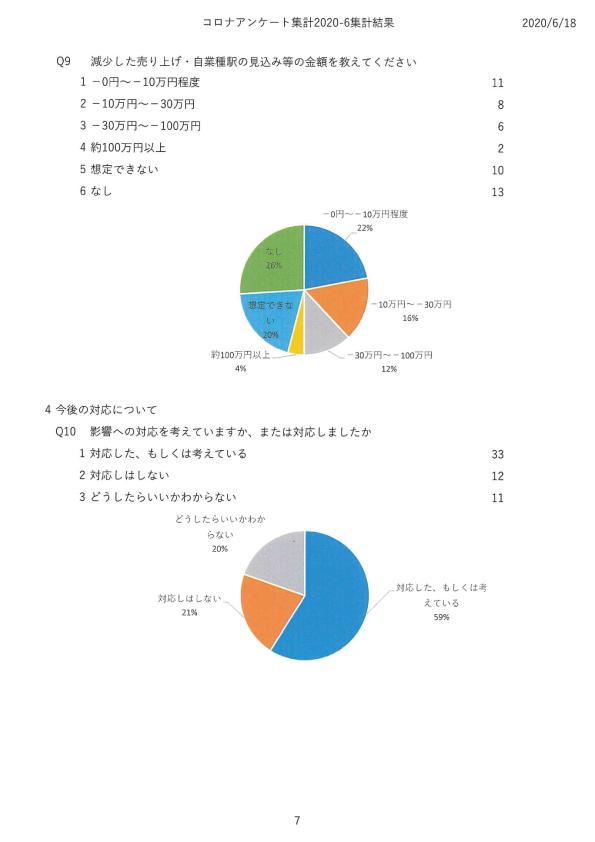 新型コロナウイルス感染症感染予防対策に関する市民活動団体の課題調査07