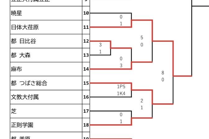 新人戦トーナメント表