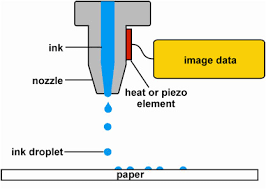 The digital process (drop on demand inkjet)