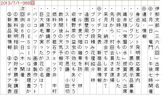 2013/7/1-例会内容