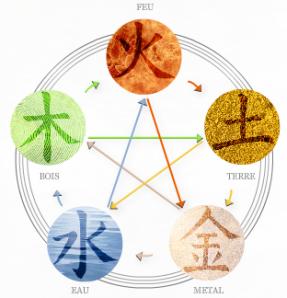 Diagramme 5 éléments