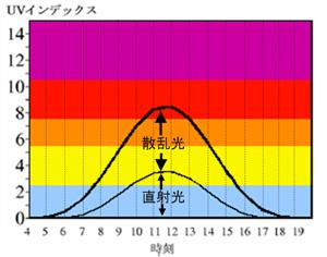 本州の夏の晴天時のUVインデックスの日変化の例。地上に到達する紫外線の総量を太線で、そのうちの直射光によるものを細線で示します。 正午頃では紫外線の総量のうち約6割が散乱光です。可視光の場合、散乱光の占める割合は1~2割程度です。