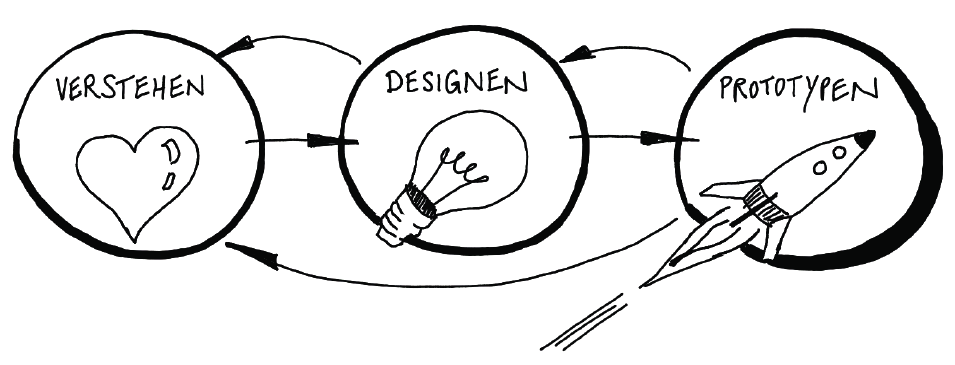 Design Thinking Methode | Design Your Teamwork