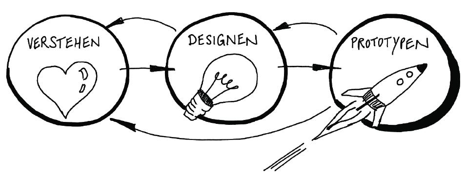 Design Thinking Methode | Design Your Teamwork