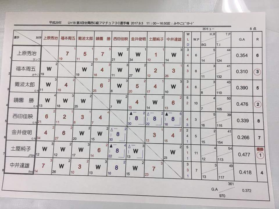 8人リーグ、5勝1敗1引分け、アベ0.477