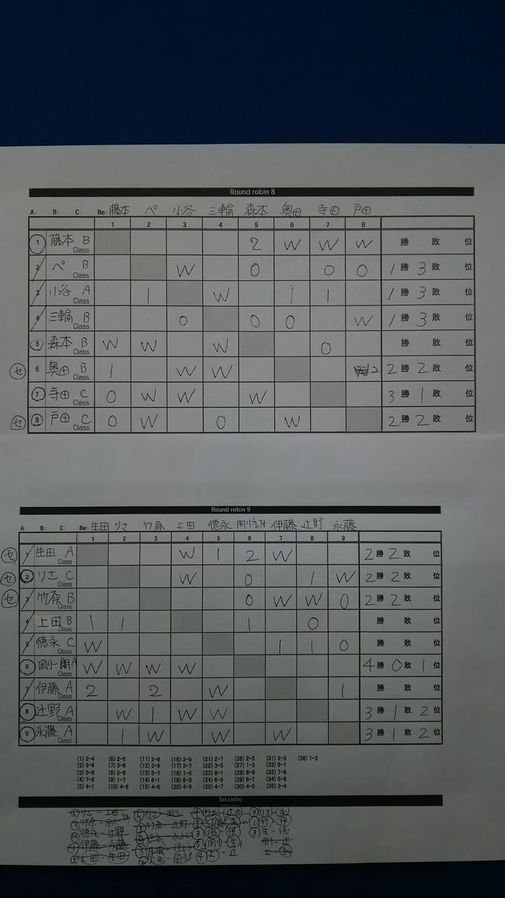 リーグ戦の表