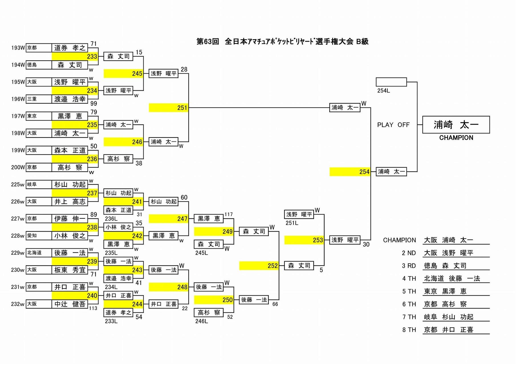 完全ダブルの決勝トーナメント!