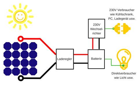 wie funktioniert eine insel solaranlage solaranlage zu. Black Bedroom Furniture Sets. Home Design Ideas