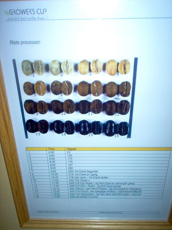 Röstgradeübersicht im Testlabor von COMUCAP