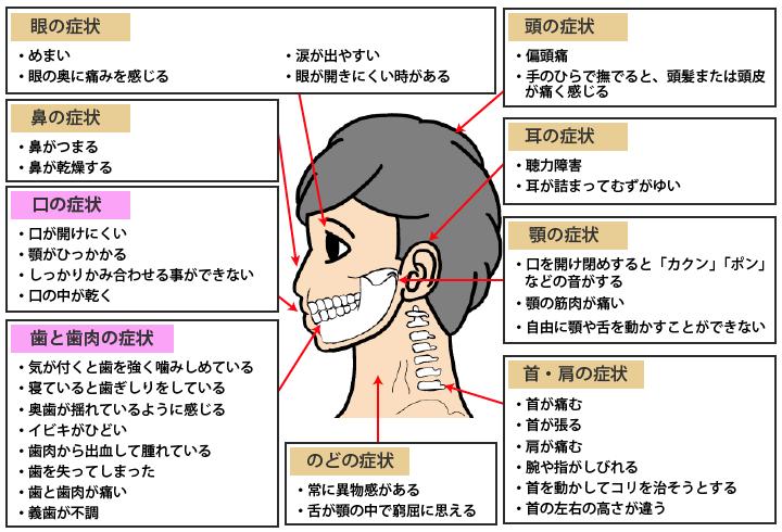 歯科が原因で起こる体の不調の症状