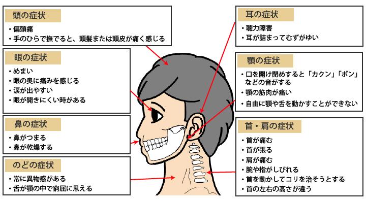 口腔内からくる病気の症状