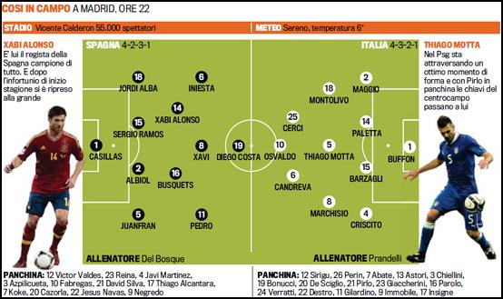 Annoncés titulaires (Gazzetta dello Sport de ce jour), Paletta, Criscito et Candreva jouent gros ce soir.