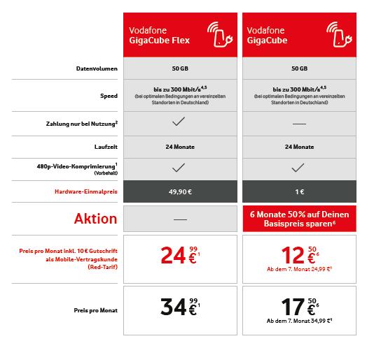 Vodafone GigaCube-Angebot (Quelle: Vodafone)