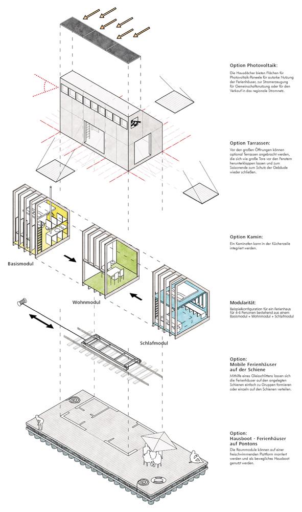 Gebäudekonzept, Lorenzen Mayer Architekten