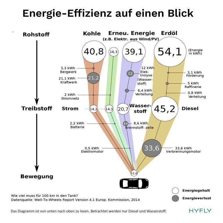 Die Energieeffizienz von grünem Wasserstoff im Vergleich zu fossilen Brennstoffen
