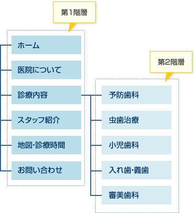 サイトマップ:歯科医院の例