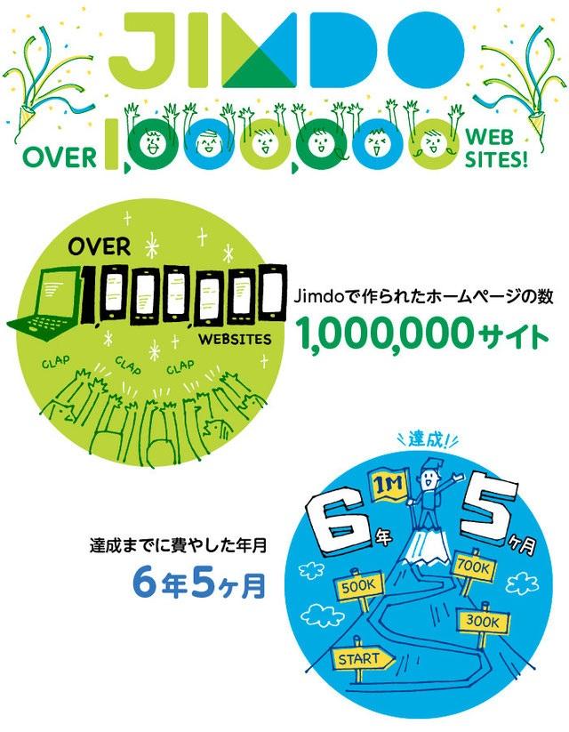Jimdoが日本国内で100万サイト突破時に作られたインフォグラフィックス