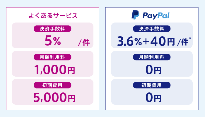 PayPal(ペイパル)は他のサービスに比べて導入にかかる費用が少ない