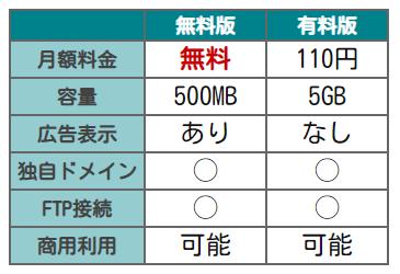 忍者ホームページ有料比較表