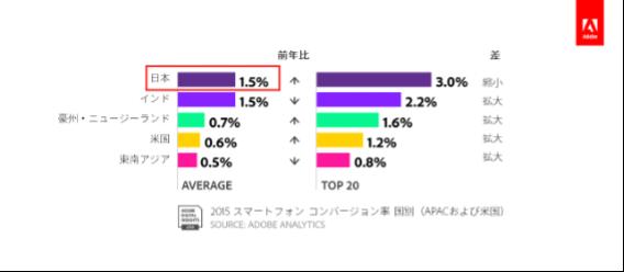Adobeが2016年に発表したデータ