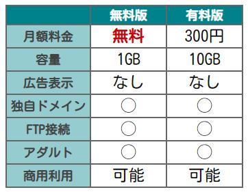 FC2有料比較表